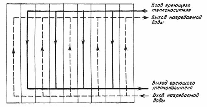 Методичка расчет пластинчатых теплообменников Кожухотрубный испаритель WTK SCE 513 Ачинск