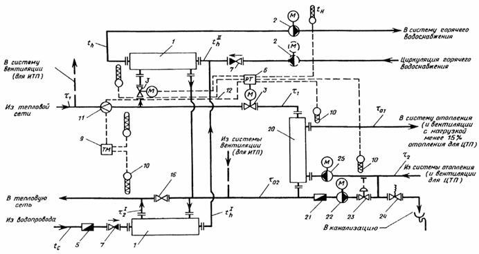 Схема подключения к тепловым сетям фото 997